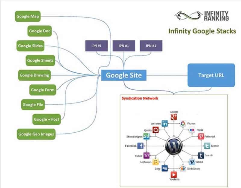 Bao gồm Dịch Vụ Google Entity Stacking