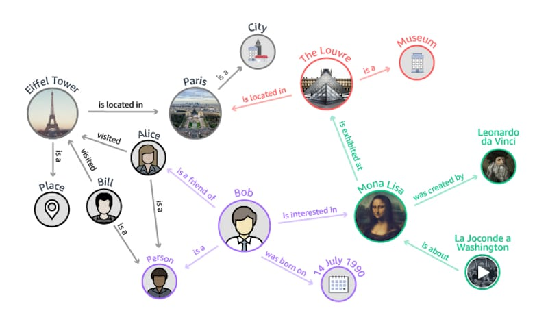 LSI - Knowledge-Graph